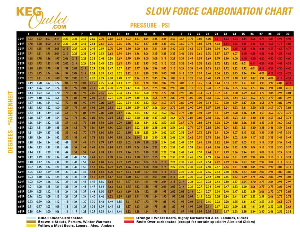 Keg Carbonation Chart for Calculating Volumes of CO2 at different temperatures